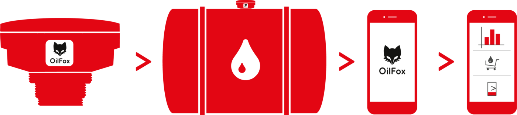 bww-energie-oilfox-symbole